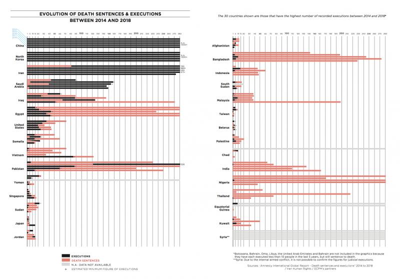 evolution-of-death-sentences